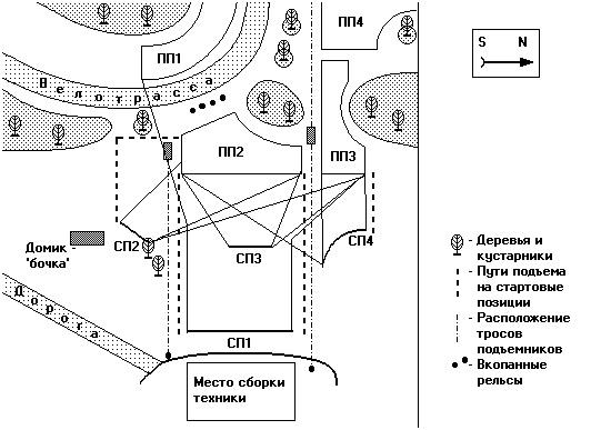 Схема организации полетов на